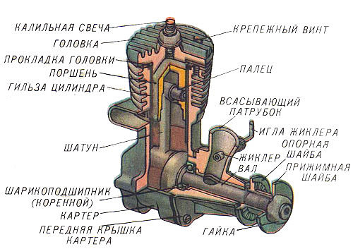 Схема устройства калильного двигателя